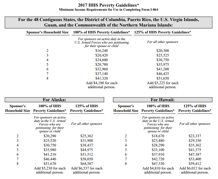 2017 Poverty Guidelines